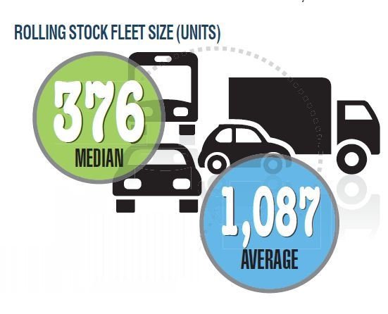 More than half of fleet managers surveyed managed a fleet of 500 units or less (median).