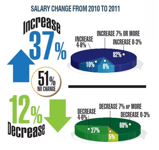 While more than half of fleet managers reported no change in their salaries, far more have had minor  salary increases than decreases.