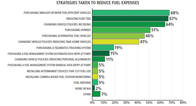 One of the most common methods of reducing fuel expenses is to purchase or phase in different vehicles. More fl eets reported purchasing smaller or fuel-effi cient vehicles than purchasing hybrids or alternative-fuel vehicles. More than one response was possible.