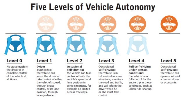 Driver assistance technology (Level 1) is becoming common among newer vehicles, the first step toward fully self-driving vehicles. Image courtesy of GHSA