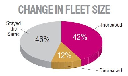 Fleet professionals were asked how their fleet size had changed in the past year — more respondents reported an increase this year and slightly less reported a decrease; last year, 36% reported an increase, 14% a decrease, and 50% the same. The majority of those with decreased fleet sizes who stated the reason for the decrease said this was due to optimization or right-sizing initiatives.