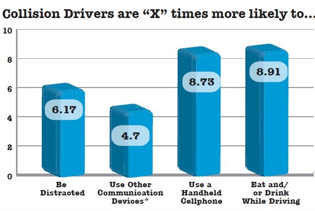 By observing more than 700 government fleet drivers between 2009 and 2010, DriveCam calculated the likelihood a driver involved in oneor more collisions would engage in certain common distractions.*Other communication devices include but are not limited to CB radios, two-way walkie-talkies,and Nextel/chirp devices.Data courtesy of Drivecam Inc.