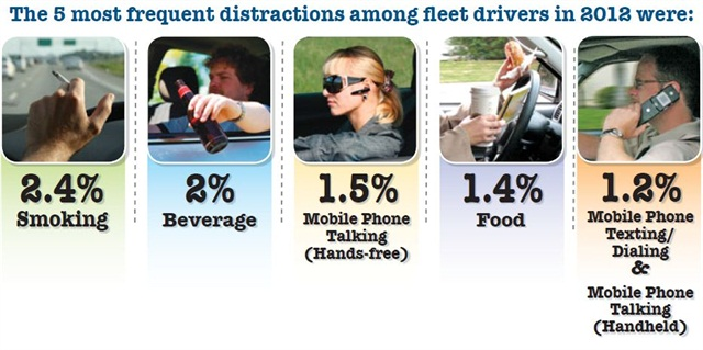 SmartDrive's 2012 driver behavior study showed the top five distractions drivers new to the study were most likely to engage in while on the road.Data courtesy of SmartDrive.