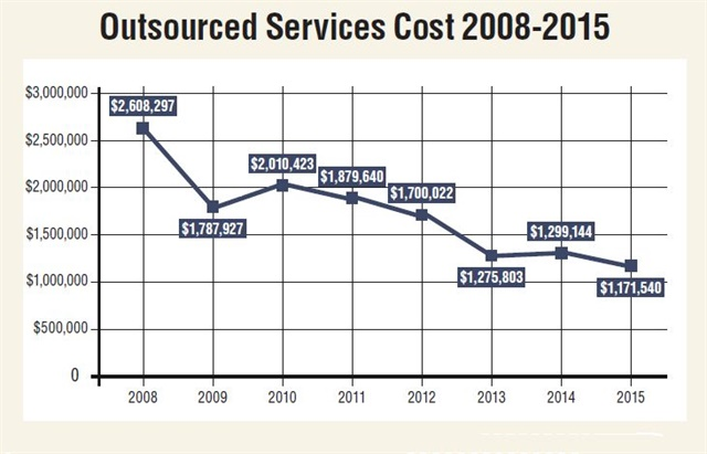 By 2015, the City of Columbus had reduced its outsourced services cost by more than $1.4 million compared to 2008. Data prepared by Andrea Pesta, City of Columbus