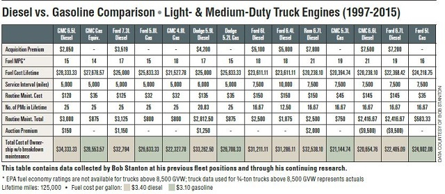 Gasoline Cost Comparison Archive Snowest Snowmobile Forum