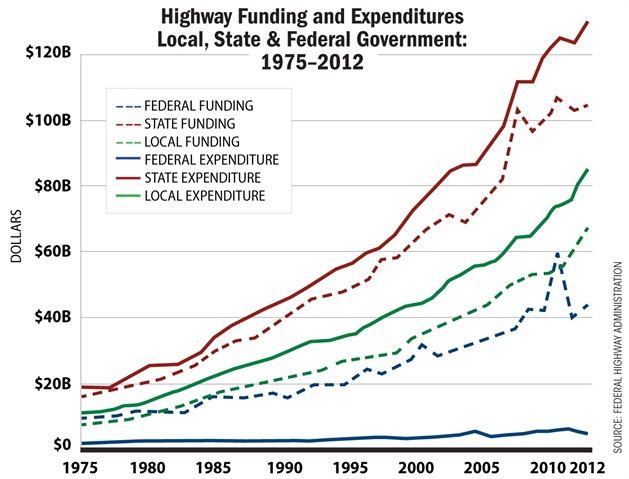 State and local governments have had to dramatically increase their share of the spending for highways since 1993. Graph courtesy of Federal Highway Administration.