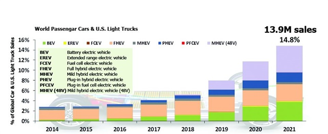 Adoption of electric vehicles is forecast to accelerate in the next few years, with 48-volt mild hybrids projected to become the leading electrified technology. Source: LMC Automotive Global Hybrid & EV Forecast
