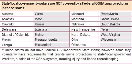 These states do not have Federal OSHA-approved State Plans; however, some may voluntarily have requirements that provide some protections to state/local government workers outside of the OSHA system, including injury and illness recordkeeping.