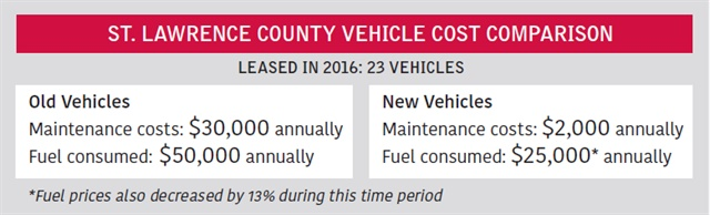 In 2016, St. Lawrence County, N.Y., leased 23 vehicles (sedans and light- and medium-duty trucks), replacing its oldest units. Leasing allowed the county to replace more units at one time than purchasing and reduced the cost of operating an aged fleet.