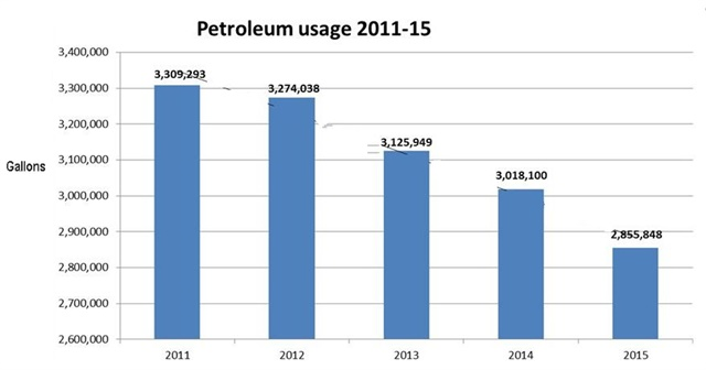 The City of Columbus has gradually been decreasing its petroleum fuel use. Data prepared by Amy Krohn, City Of Columbus