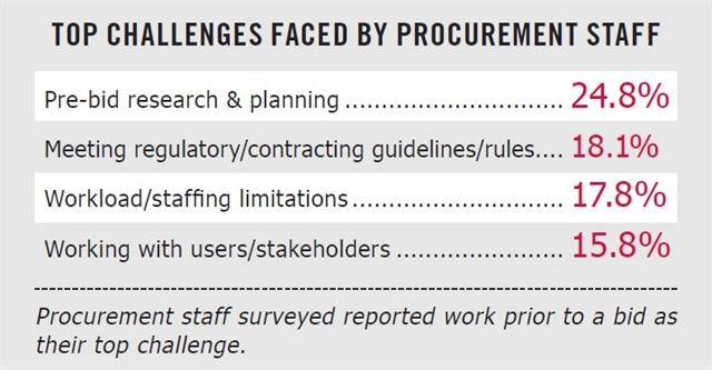 Data: Onvia Survey of Government Procurement Professionals 2017