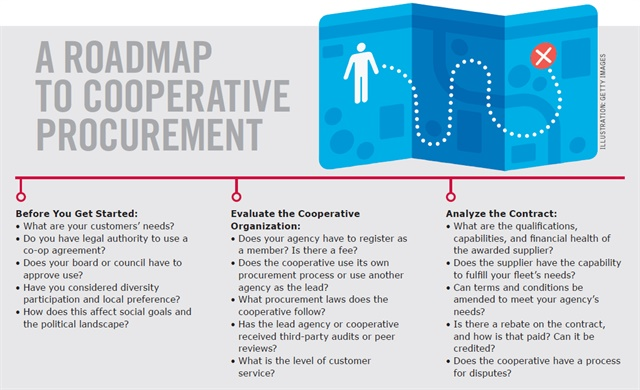 Adapted from NCPP'S Roadmap to a Cooperative Procurement Strategy