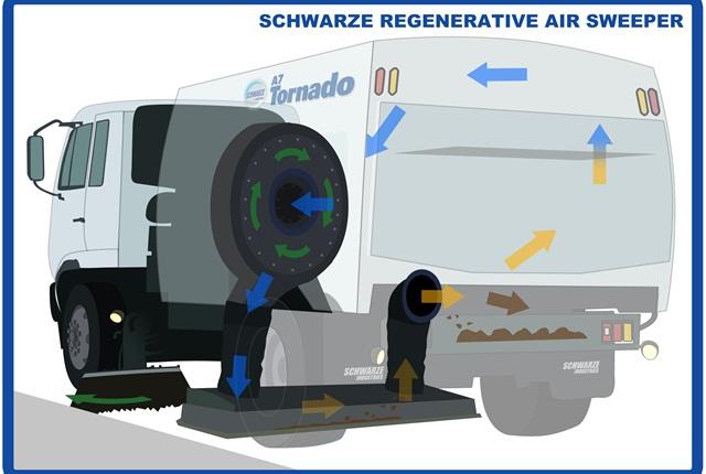 Regenerative Air Sweeper. Photo courtesy of Schwarze