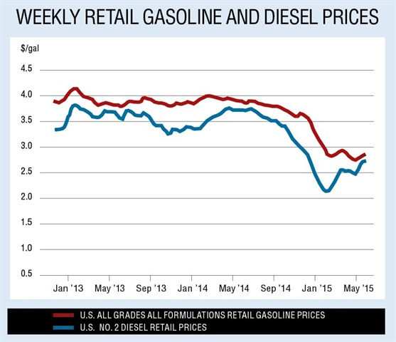Data from the U.S. Energy Information Administration shows that fuel prices fell between July 2014 and January 2015.