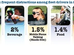 SmartDrive's 2012 driver behavior study showed the top five distractions drivers new to the study were most likely to engage in while on the road.<br />Data courtesy of SmartDrive.