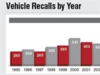 The number of recalls has increased significantly in the past 20