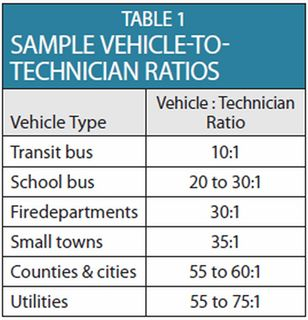 How to Calculate Technician-to-Vehicle Ratios - Articles ...