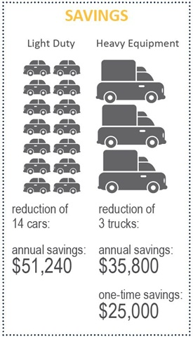 The City has saved money through pooling both its light-duty and heavy-duty vehicles.