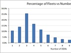 How Telematics Data Overload Multiplies in Fleets With Several OEMs
