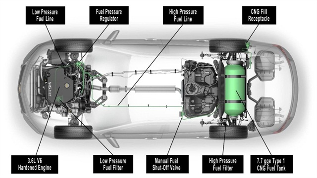 An overlay of the CNG system shows key components including the engine and gaseous fuel storage fuel storage and delivery system. Click on the photo to vew interior and trunk photos. Copyright General Motors.