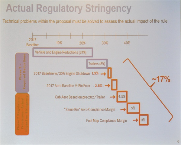Regulatory stringency may make compliance with Phase 2 very difficult if not impossible. Slide from Daimler.