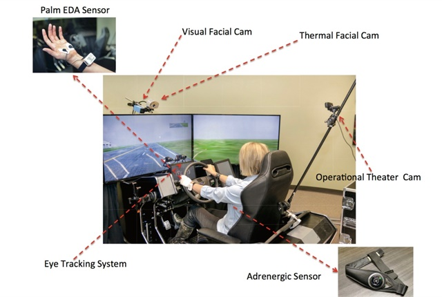 Study volunteers were monitored via standoff and wearable sensors. Graphic courtesy of the University of Houston.