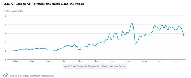 Retail gasoline prices have dropped since July 2014.