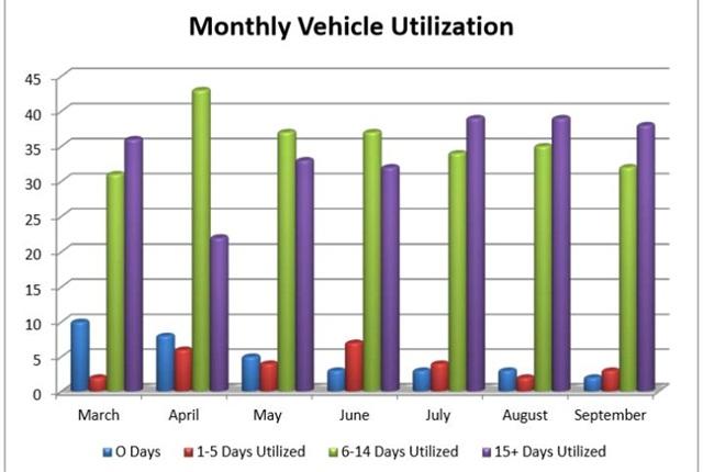Chart courtesy of Verizon.