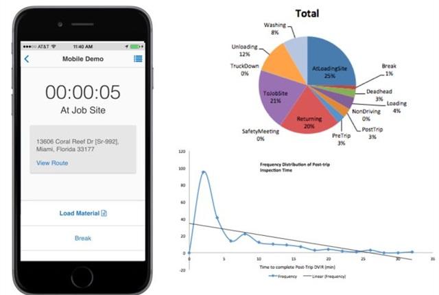 Photo of Status app courtesy of Telogis.