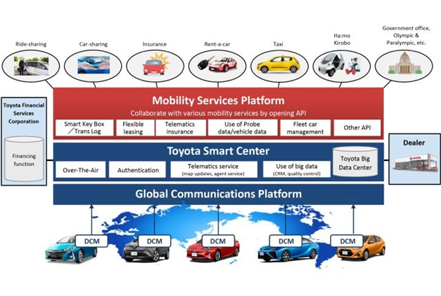Graphic of Toyota's Mobility Services Platform courtesy of Toyota.