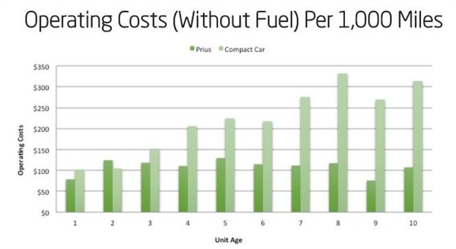 Transportation Cost Analysis  Vehicle Costs