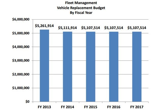 Graph from City of Virginia Beach Audit of the Department of Public Works - Fleet Management's Procurement Procedures