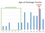 This graph from a presentation about the waste management audit to City Council on April 12 shows the average age of the city's 52 garbage trucks.