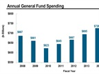 *Fiscal 2016 spending is based on states' enacted budgets. **Aggregate spending levels would need to total $789 billion in fiscal 2015 to be equivalent with real 2008 spending levels. Graph from the Fall 2015 Fiscal Survey of States