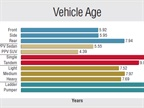 Refuse truck age increased slightly while police vehicles and dump truck age decreased slightly in comparison to statistics from last year (which averaged 2012-2014 data).