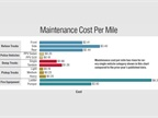 Maintenance cost per mile has risen for every single vehicle category
