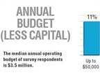 The median annual operating budget of survey respondents is $3.5