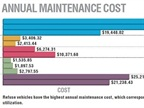 Refuse vehicles have the highest annual maintenance cost, which
