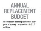 The median fleet replacement budgets of survey respondents is $1.5