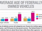 FEDERAL FLEET: The average ages of vehicles across all categories are: