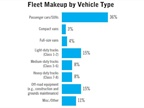 Respondents were asked to provide their fleet breakdown by vehicle