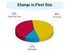 Respondents were asked how their fleet size had changed in the past