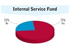 Three-quarters of fleet respondents are funded by internal service