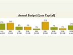 Survey respondents reported a range of budgets, with the median being
