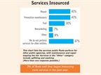 This chart lists the services public fleets perform for other public