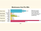 Maintenance cost per mile rose the highest for front loader refuse