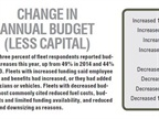 Fifty-three percent of fl eet respondents reported budget increases