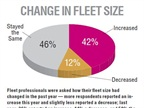 Fleet professionals were asked how their fleet size had changed in the