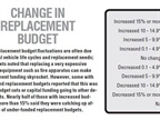 Fleet replacement budget fl uctuations are often due to natural
