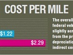 FEDERAL FLEET: The overall cost per mile to operate federal vehicles